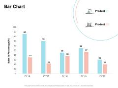 Agile Prioritization Methodology Bar Chart Ppt Show Brochure PDF