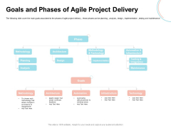 Agile Prioritization Methodology Goals And Phases Of Agile Project Delivery Topics PDF