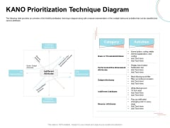 Agile Prioritization Methodology KANO Prioritization Technique Diagram Slides PDF