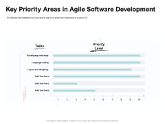 Agile Prioritization Methodology Key Priority Areas In Agile Software Development Diagrams PDF