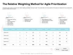 Agile Prioritization Methodology The Relative Weighting Method For Agile Prioritization Diagrams PDF