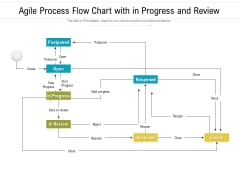Agile Process Flow Chart With In Progress And Review Ppt PowerPoint Presentation File Demonstration PDF