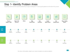 Agile Process Implementation For Marketing Program Step 1 Identify Problem Areas Guidelines PDF
