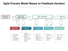 Agile Process Model Based On Feedback Iteration Ppt PowerPoint Presentation File Gallery PDF
