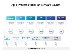 Agile Process Model For Software Launch Ppt PowerPoint Presentation Gallery Deck PDF