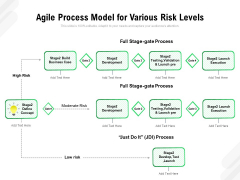 Agile Process Model For Various Risk Levels Ppt PowerPoint Presentation File Vector PDF