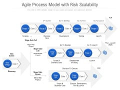 Agile Process Model With Risk Scalability Ppt PowerPoint Presentation File Design Inspiration PDF