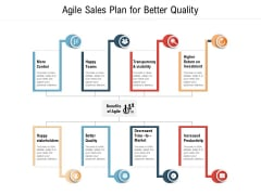 Agile Sales Plan For Better Quality Ppt PowerPoint Presentation Gallery Portfolio PDF
