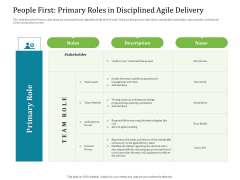 Agile Service Delivery Model People First Primary Roles In Disciplined Agile Delivery Download PDF