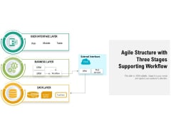Agile Structure With Three Stages Supporting Workflow Ppt Powerpoint Presentation Layouts Background Image Pdf