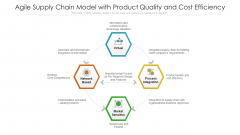 Agile Supply Chain Model With Product Quality And Cost Efficiency Ppt PowerPoint Presentation Gallery Deck PDF