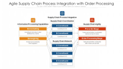 Agile Supply Chain Process Integration With Order Processing Ppt PowerPoint Presentation Diagram Templates PDF