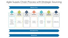 Agile Supply Chain Process With Strategic Sourcing Ppt PowerPoint Presentation Gallery Model PDF