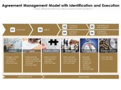 Agreement Management Model With Identification And Execution Ppt PowerPoint Presentation Show Gallery PDF