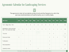 Agronomic Calendar For Landscaping Services Ppt PowerPoint Presentation Portfolio Shapes