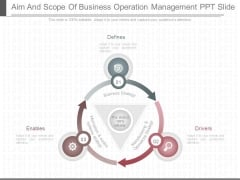 Aim And Scope Of Business Operation Management Ppt Slide