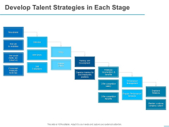 All About HRM Develop Talent Strategies In Each Stage Ppt Outline Pictures PDF