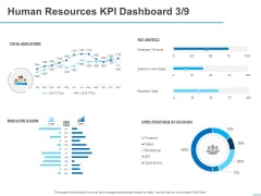 All About HRM Human Resources KPI Dashboard Finance Ppt Gallery Template PDF