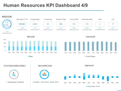 All About HRM Human Resources KPI Dashboard Permanent Ppt Information PDF