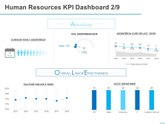 All About HRM Human Resources KPI Dashboard Rate Ppt Show Sample PDF