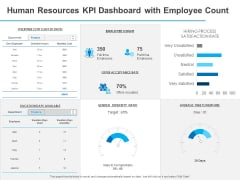 All About HRM Human Resources KPI Dashboard With Employee Count Ppt Diagram Templates PDF