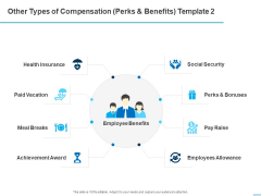 All About HRM Other Types Of Compensation Perks And Benefits Raise Ppt Outline Graphics Download PDF