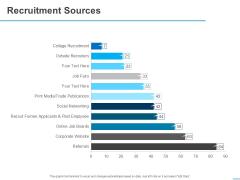 All About HRM Recruitment Sources Ppt Slides Smartart PDF