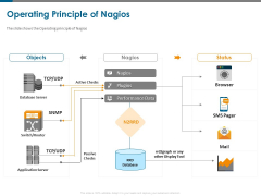 All About Nagios Core Operating Principle Of Nagios Ppt PowerPoint Presentation Ideas Format Ideas PDF