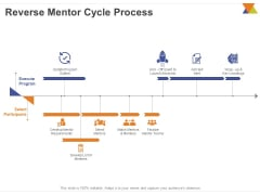 All About Reverse Mentoring Reverse Mentor Cycle Process Ppt PowerPoint Presentation Portfolio Layouts PDF