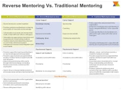 All About Reverse Mentoring Reverse Mentoring Vs Traditional Mentoring Ppt PowerPoint Presentation Outline Files PDF