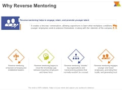 All About Reverse Mentoring Why Reverse Mentoring Ppt PowerPoint Presentation Show Vector PDF