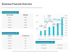 Alliance Evaluation Business Financial Overview Ppt Ideas Examples PDF