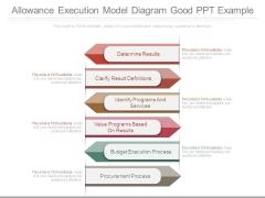 Allowance Execution Model Diagram Good Ppt Example