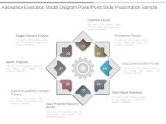 Allowance Execution Model Diagram Powerpoint Slide Presentation Sample