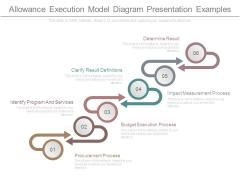 Allowance Execution Model Diagram Presentation Examples