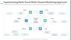 Alternative Distribution Advertising Platform Implementing Multi Touch Multi Channel Marketing Approach Download PDF