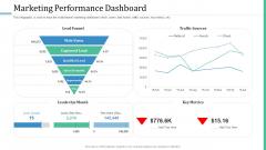 Alternative Distribution Advertising Platform Marketing Performance Dashboard Structure PDF
