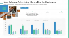 Alternative Distribution Advertising Platform Most Relevant Advertising Channel For The Customers Sample PDF