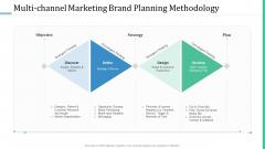 Alternative Distribution Advertising Platform Multi Channel Marketing Brand Planning Methodology Ideas PDF