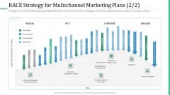 Alternative Distribution Advertising Platform RACE Strategy For Multichannel Marketing Plans Reach Formats PDF