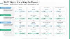 Alternative Distribution Advertising Platform Race Digital Marketing Dashboard Slides PDF