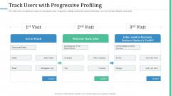 Alternative Distribution Advertising Platform Track Users With Progressive Profiling Themes PDF