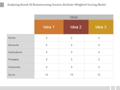 Analysing Result Of Brainstorming Session Attribute Weighted Scoring Model Ppt PowerPoint Presentation Deck