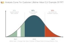 Analysis Curve For Customer Lifetime Value Clv Example Of Ppt