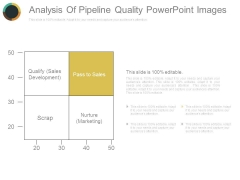 Analysis Of Pipeline Quality Powerpoint Images