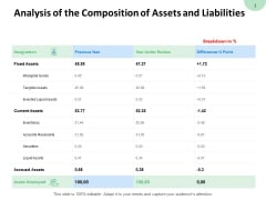 Analysis Of The Composition Of Assets And Liabilities Fixed Assets Ppt PowerPoint Presentation Gallery Aids