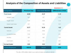 Analysis Of The Composition Of Assets And Liabilities Ppt PowerPoint Presentation Layouts Show