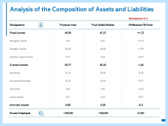 Analysis Of The Composition Of Assets And Liabilities Ppt PowerPoint Presentation Slides Show