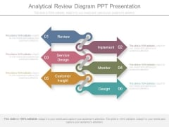 Analytical Review Diagram Ppt Presentation