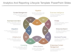 Analytics And Reporting Lifecycle Template Powerpoint Slides